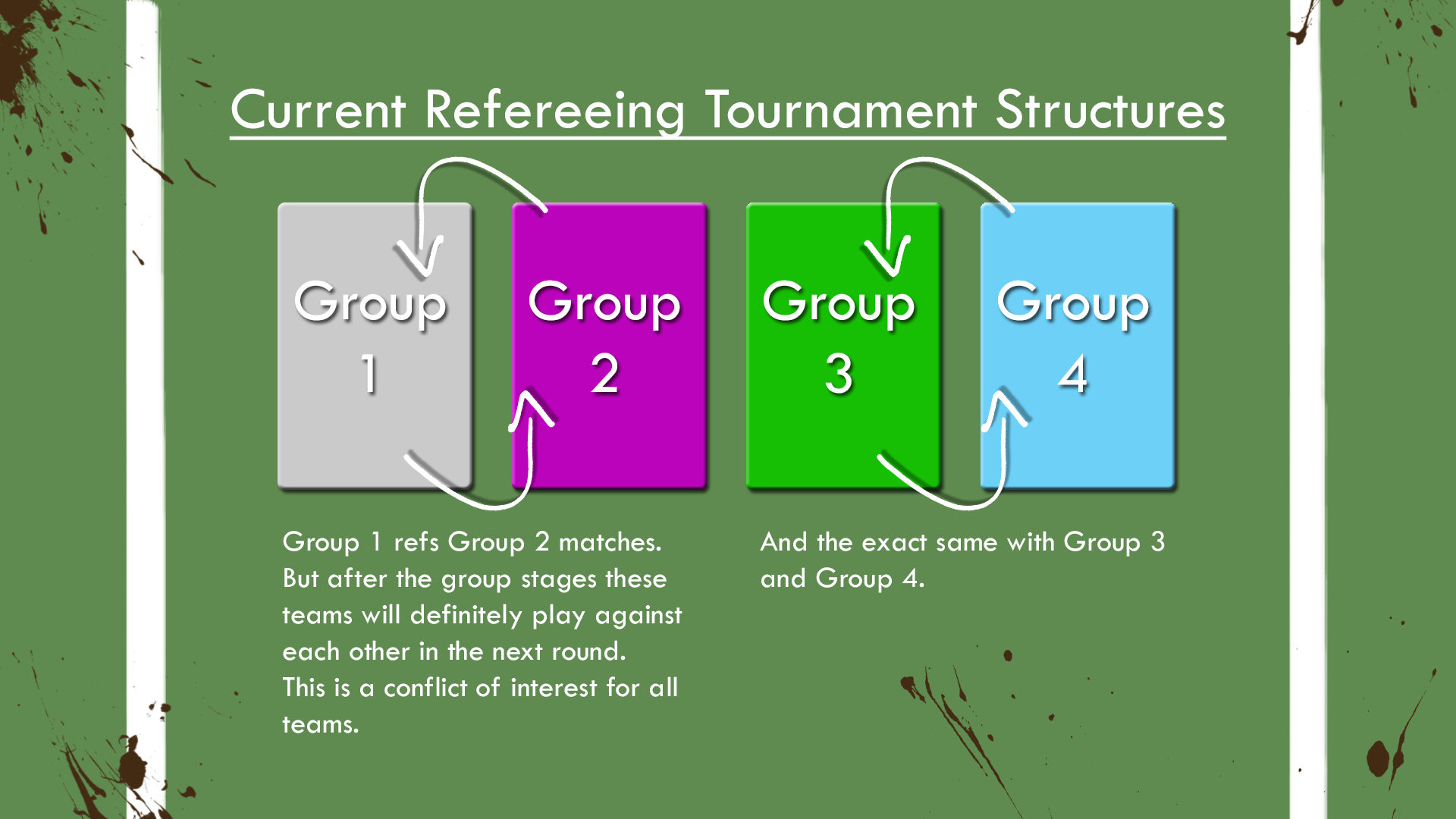 Current Refereeing Tournament Structures