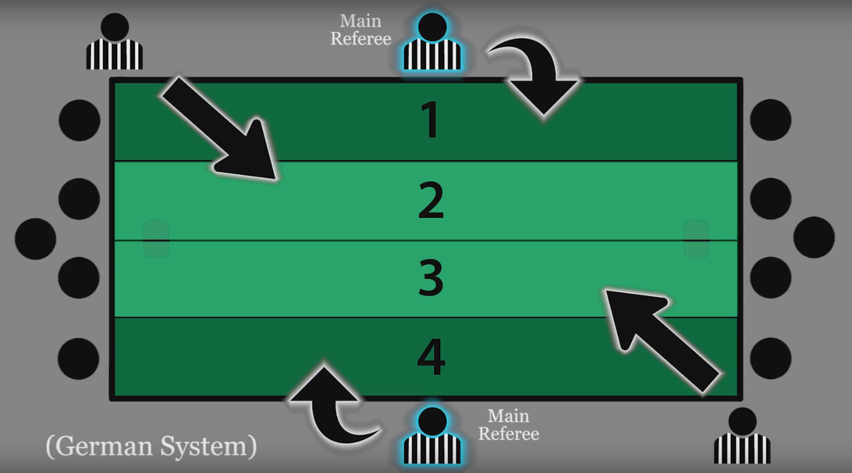 Current German Refereeing System