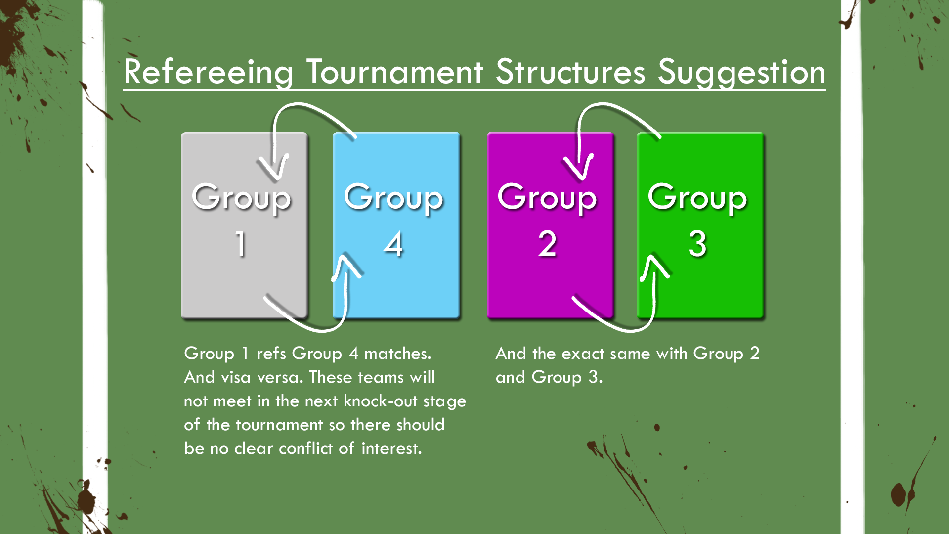 Refereeing Tournament Strucutures Suggestion